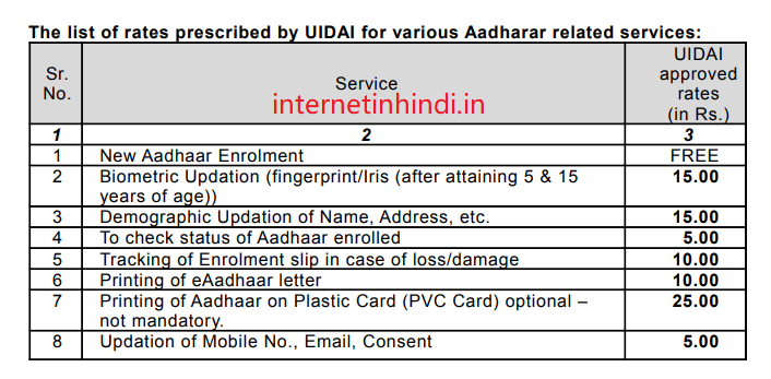 aadhar card charges