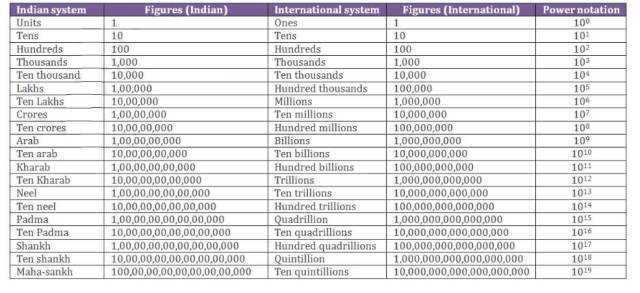 million billion trillion in hindi